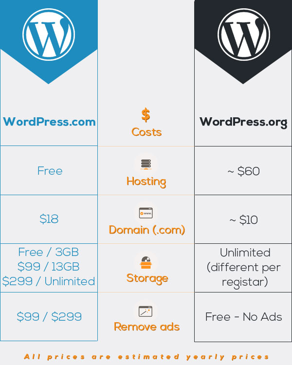 WordPress.org VS WordPress.com pricing